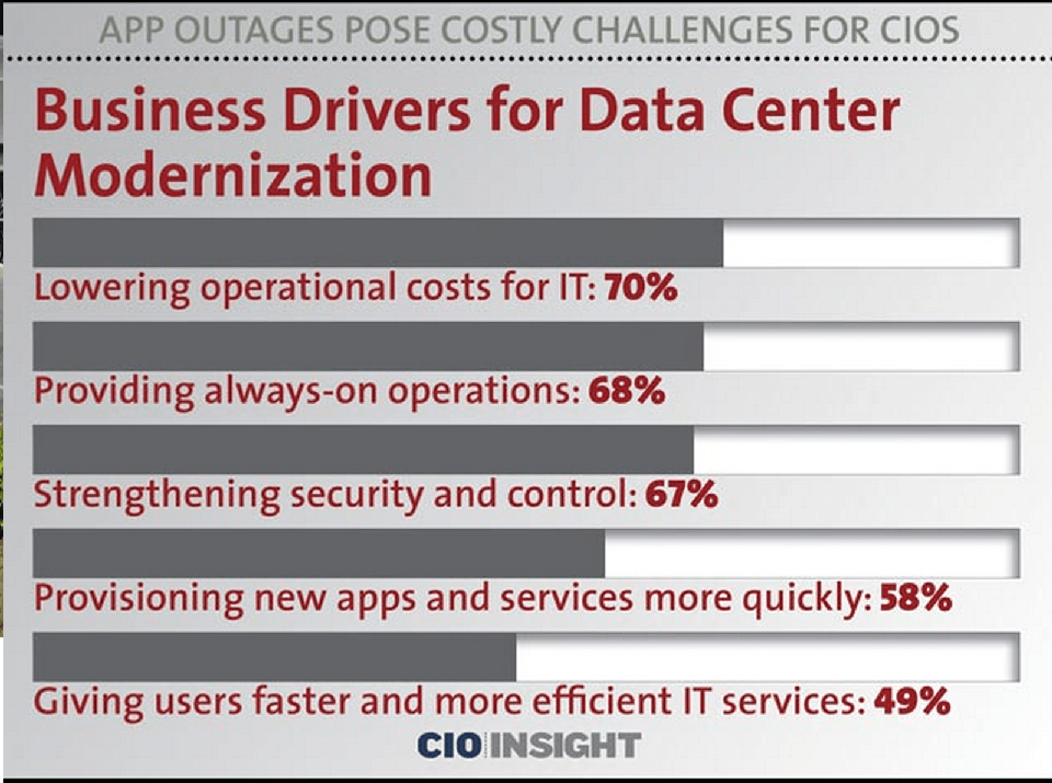 data-center-modernization