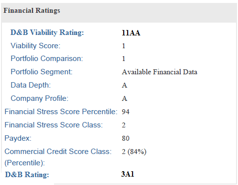 D&B Financial Rating Bolded