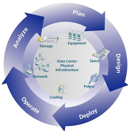 Data-Center-Management