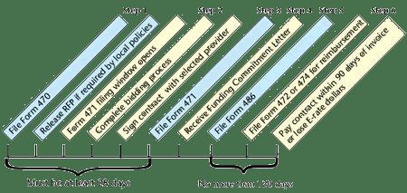 E-Rate Information Timeline