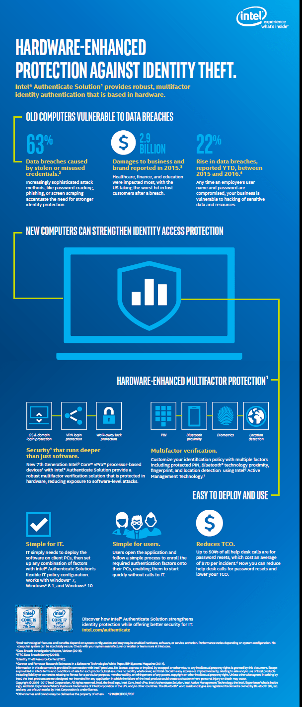 Intel Hardware  Identity Protection Chart